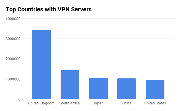 VPN Servers by Country